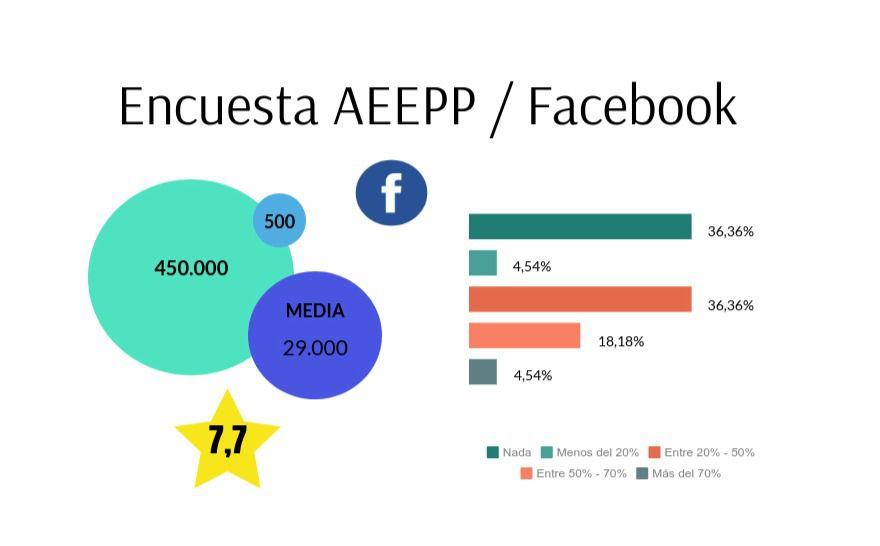 Resumen de la encuesta de la AEEPP. Datos completos en la infografía del texto.